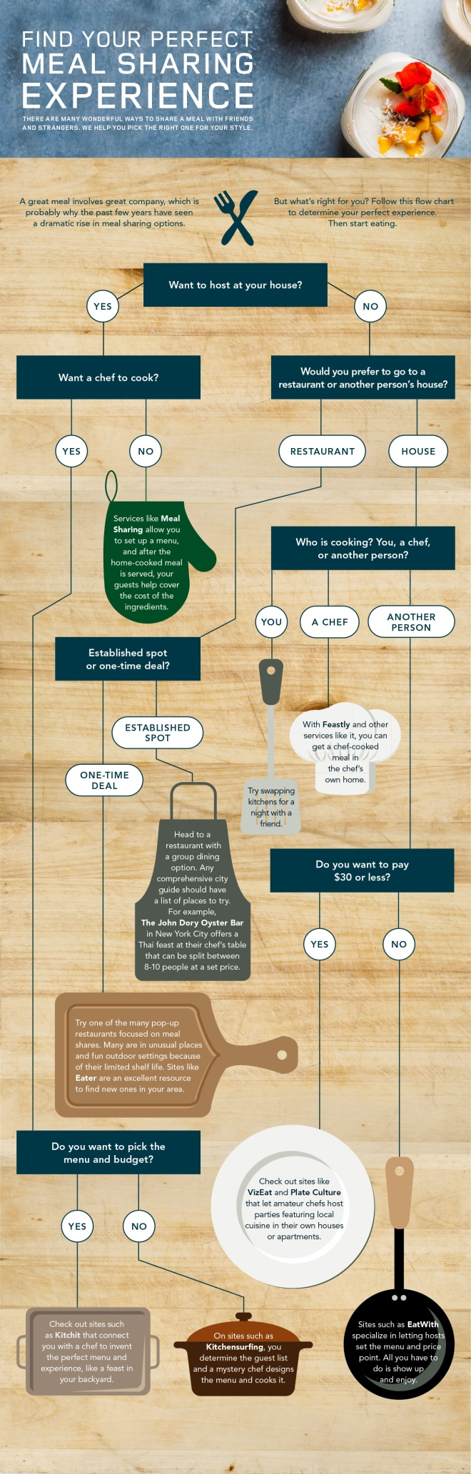 LAND ROVER: MEAL SHARING DECISION TREE